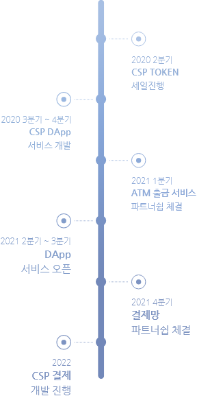 csp token road map